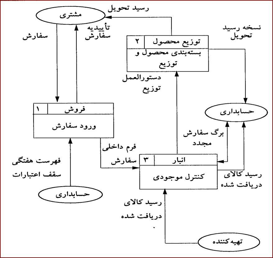 پاورپوینت مدل سازی فرایندی